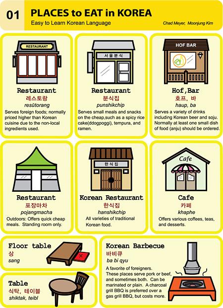Korean Language 한국어 – Easy Korean Series 1 to 10 | Is the